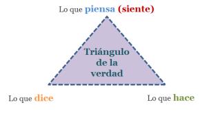TRIÁNGULO DE LA VERDAD 2
